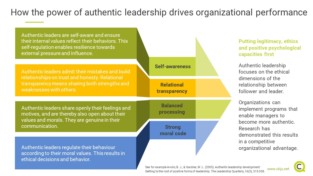 How the power of authentic leadership drives organizational performance