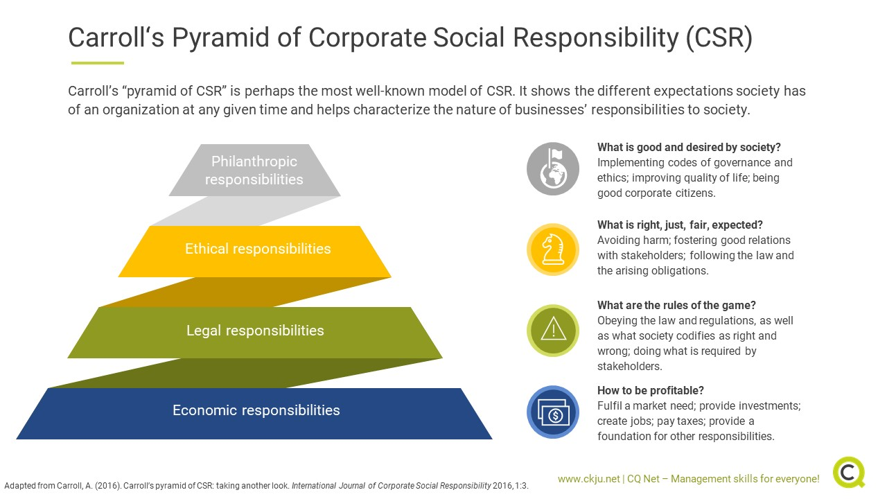 Carroll's Pyramid of Corporate Social Responsibility (CSR)