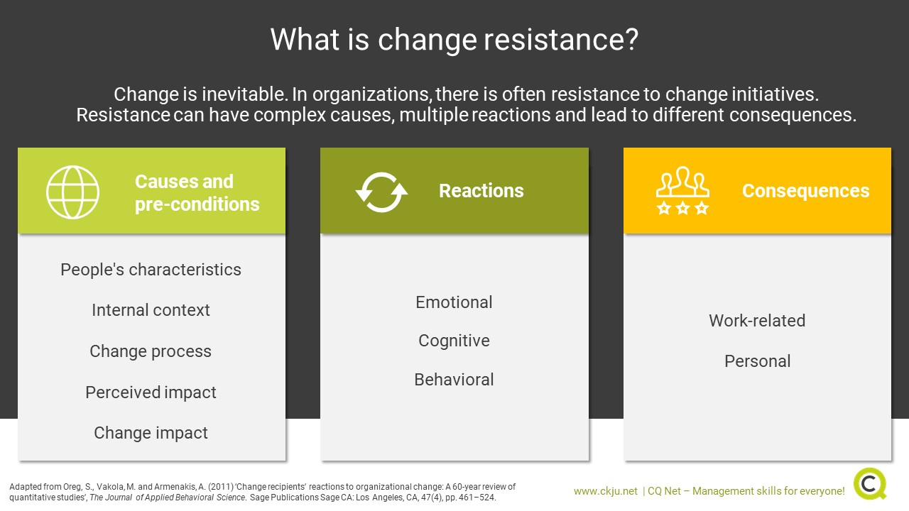 Change resistance model adapted from Oreg et al. (2011)