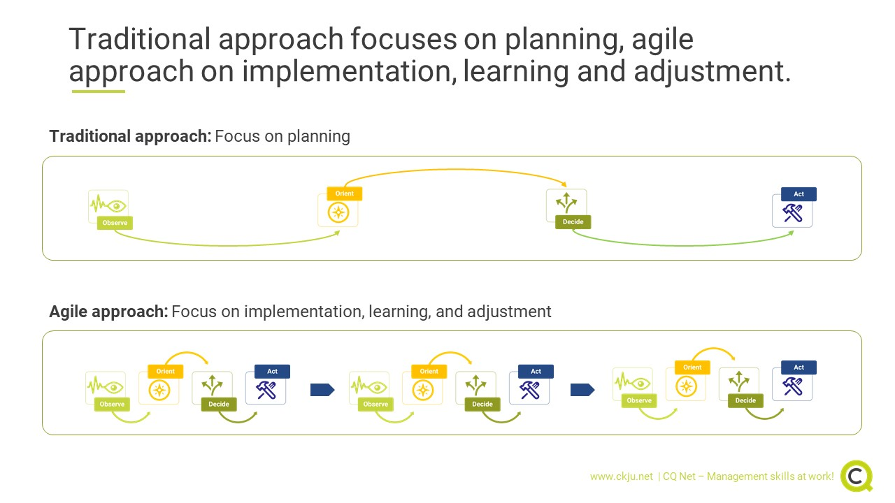 The core of agility: Cycles of structured decision-making and decision-implementation