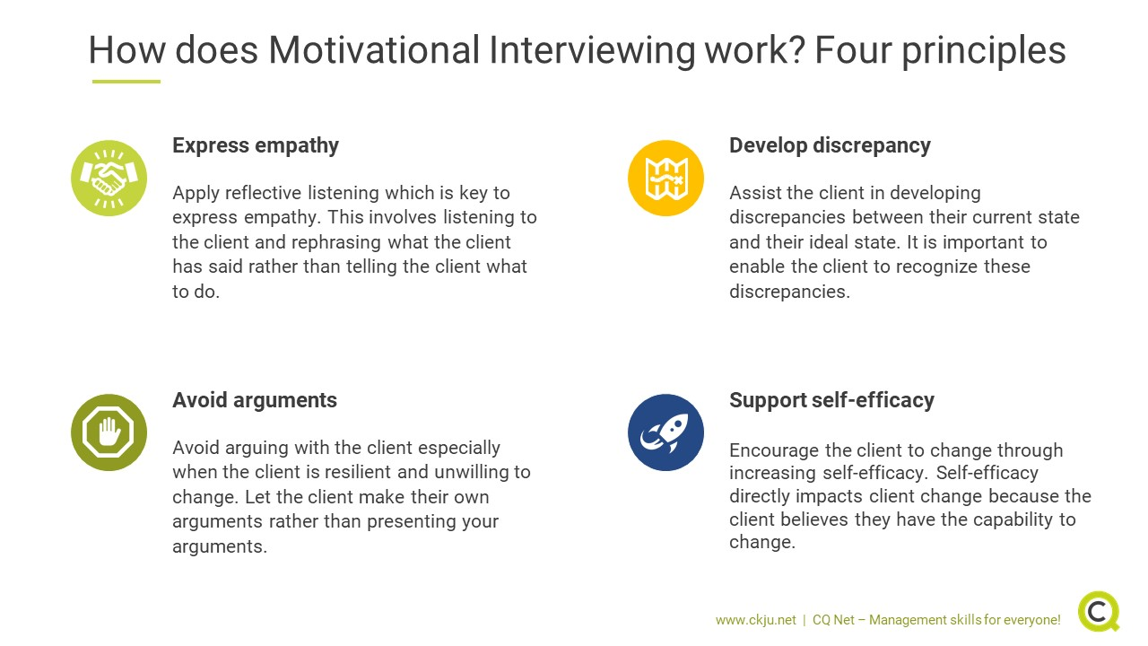 How does Motivational Interviewing work? Four principles: Empathy, discrepancy and no arguments