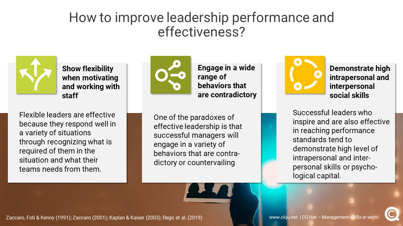 Effective leadership is connected to being flexible, engaging in a wide range of behaviors that are contradictory and strong social and interpersonal skills