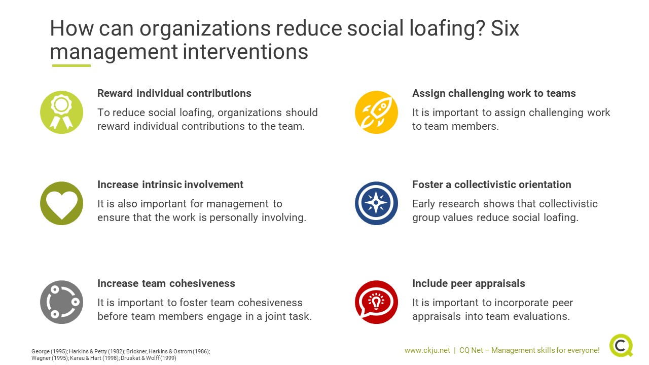 How can organizations reduce social loafing? Six management interventions