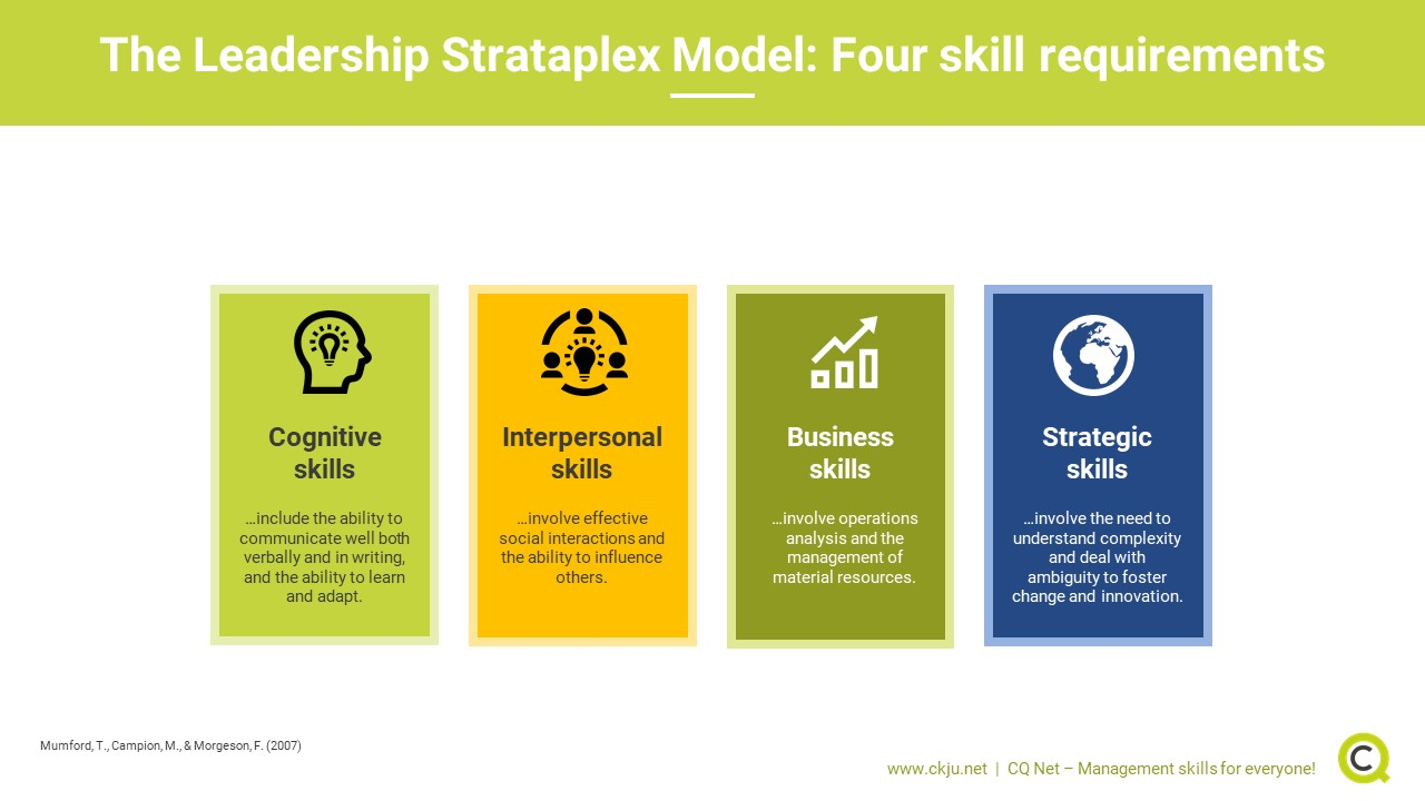 The leadership skill strataplex model distinguishes between four different leadership skill categories