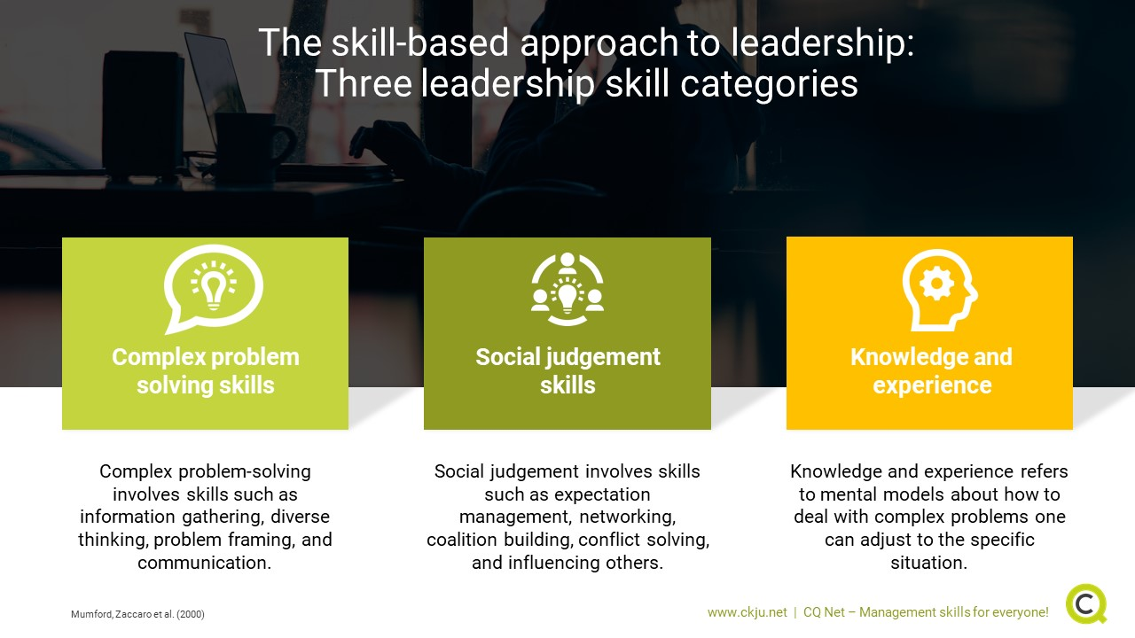The skill-based approach to leadership: Three leadership skill categories