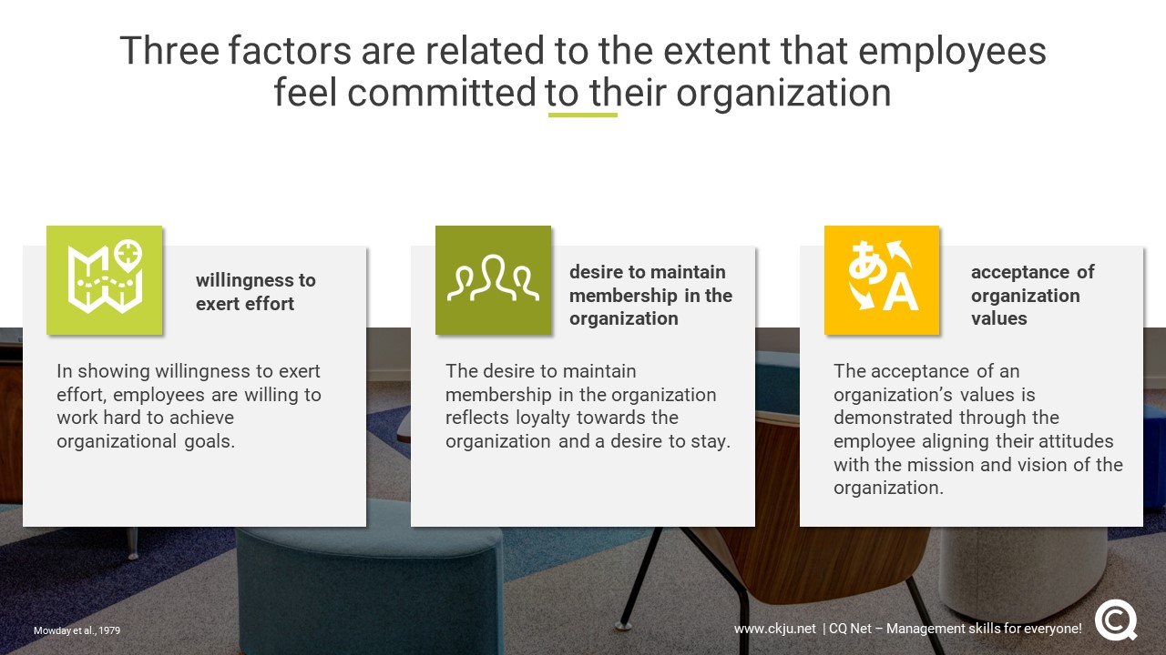 Three factors are related to the extent that employees feel committed to their organization: willingness to exert effort, desire to maintain membership in the organization, and acceptance of organization values