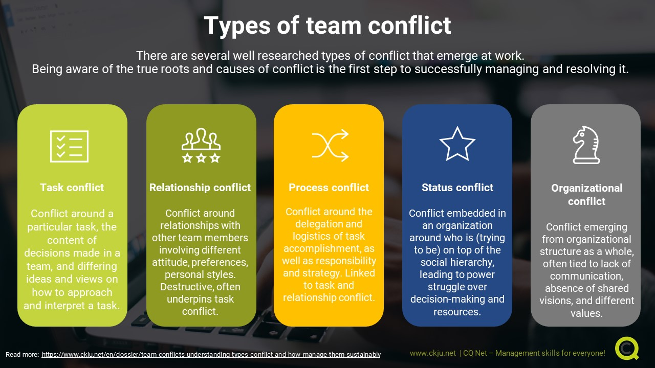 Different types of team conflict at the workplace