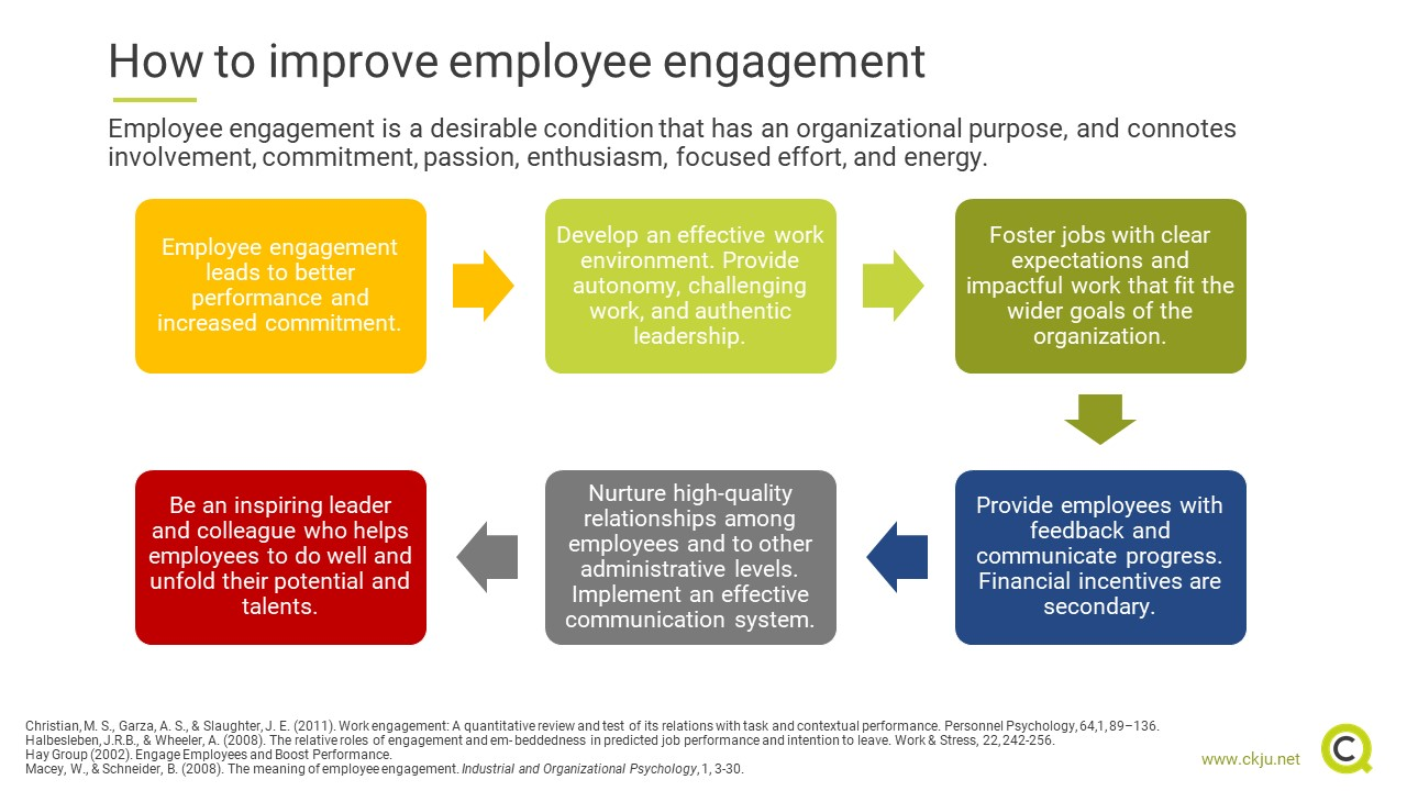 How to improve employee engagement
