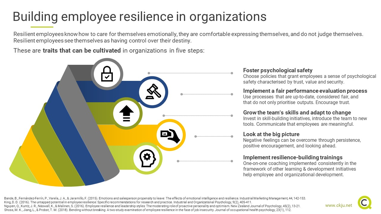 Building employee resilience in organizations