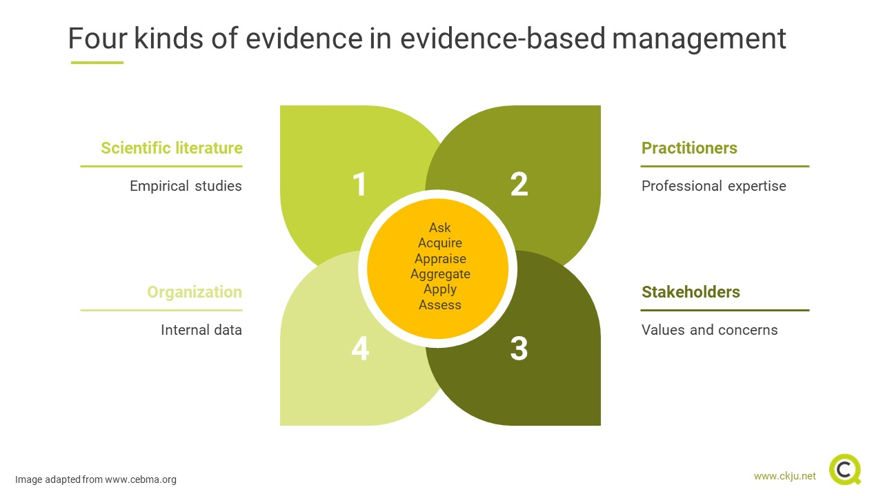 Four different kinds of evidence are used in evidence-based management