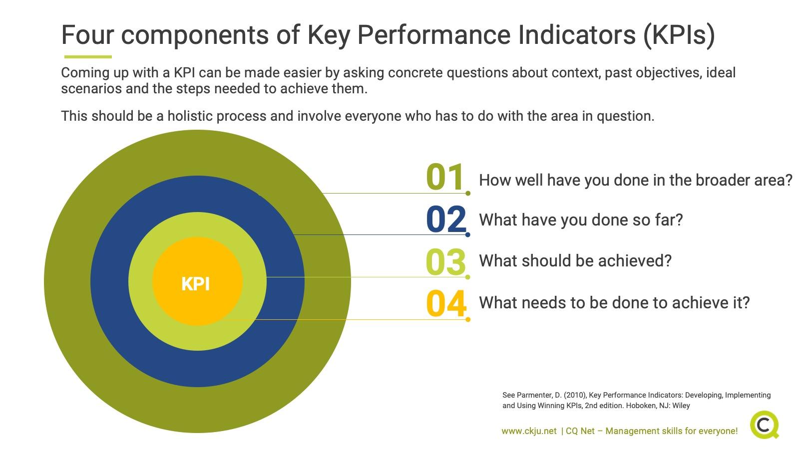 Four components of key performance indicators (KPI)