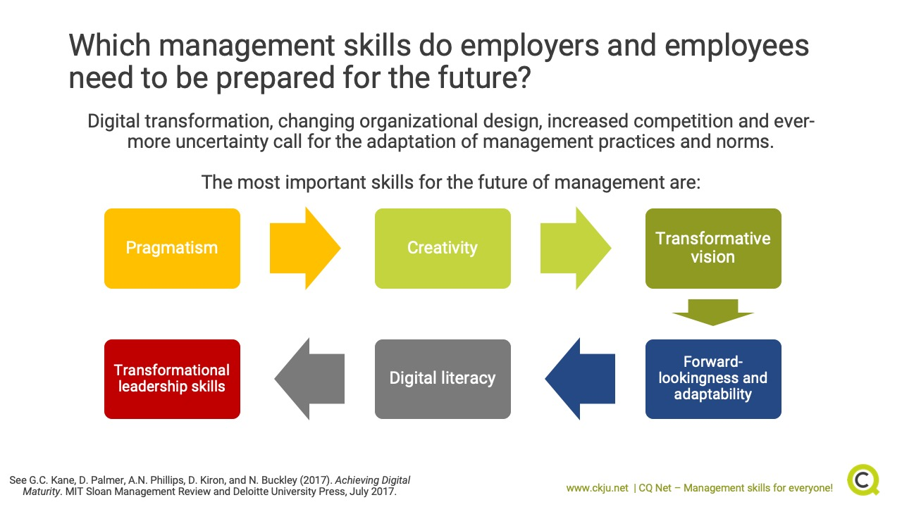 Management skills must adapt to the future