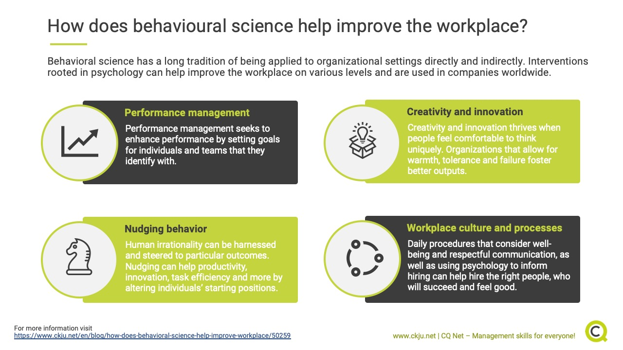 How does behavioral science help improve the workplace