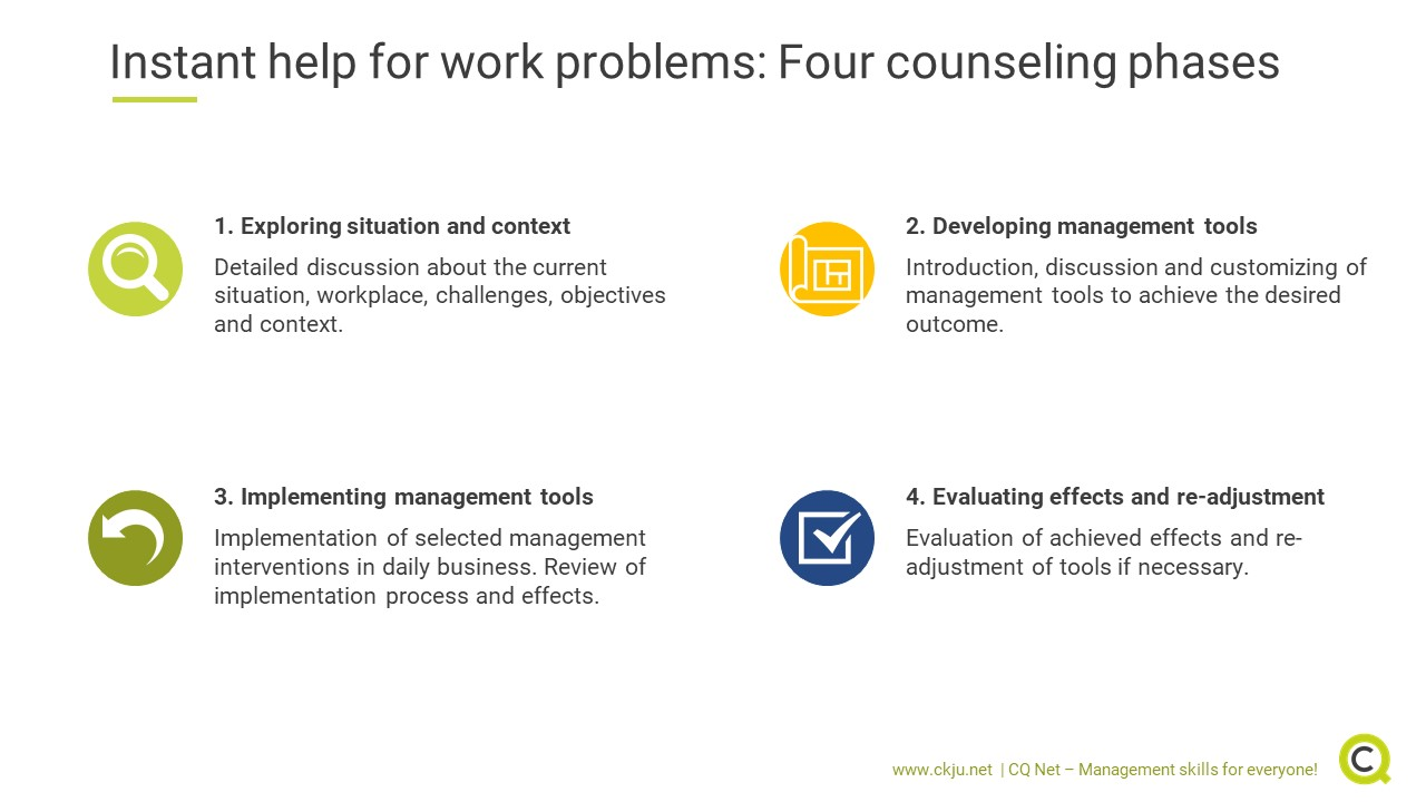 The career counseling to solve work problems covers four phases