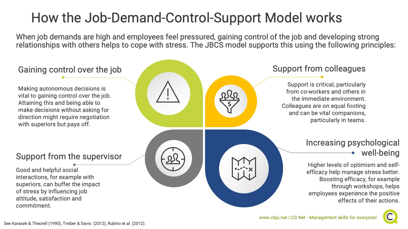 THe JDCS support models works to alleviate workplace stress