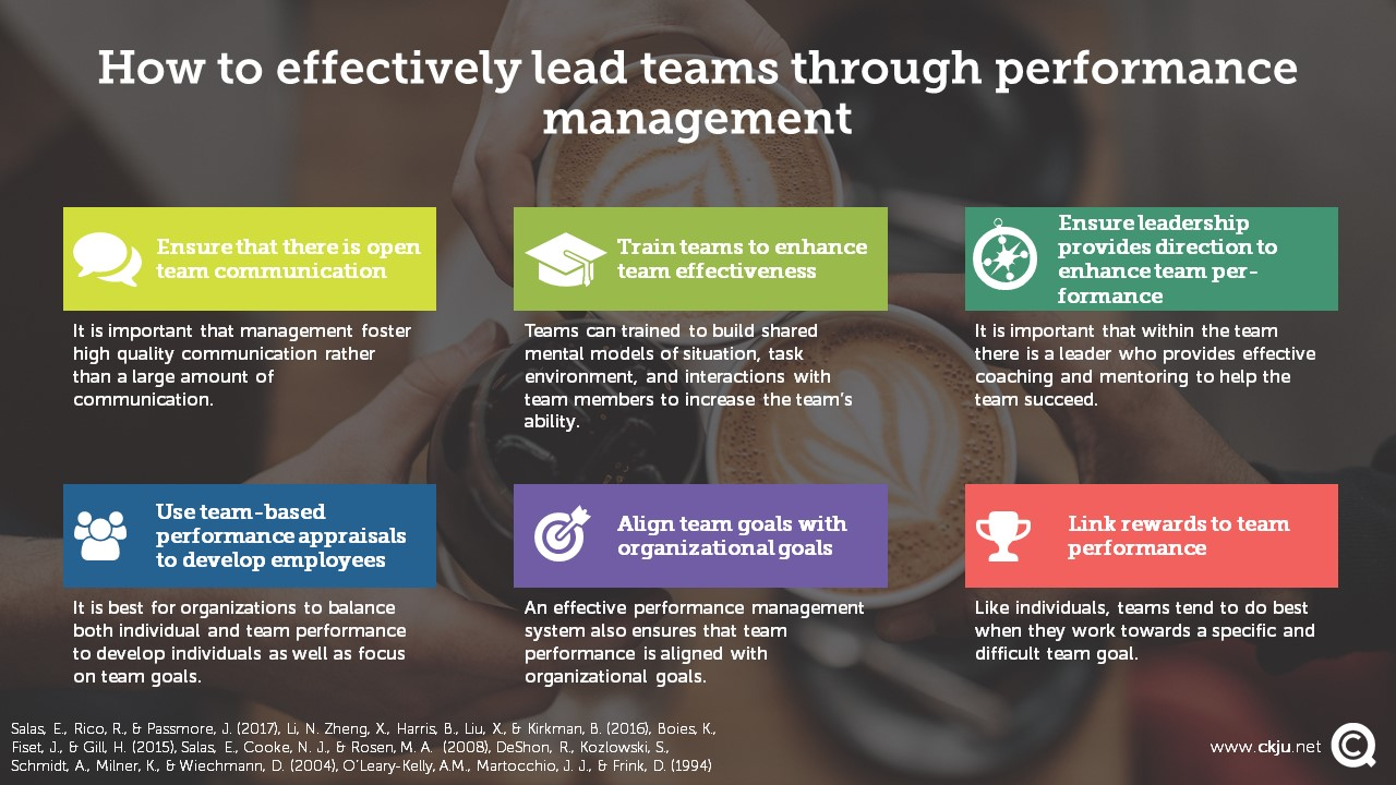 How to effectively lead teams through performance management