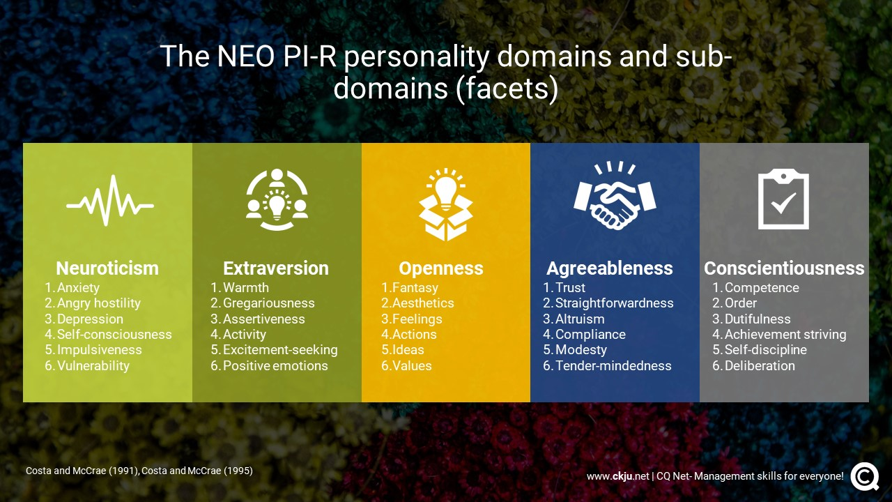 The NEO personality inventory measures personality traits in five domains with six sub-domains (facets) each