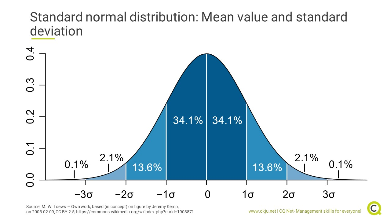 A standard normal distribution can be used to understand measured personality traits compared to a norm group