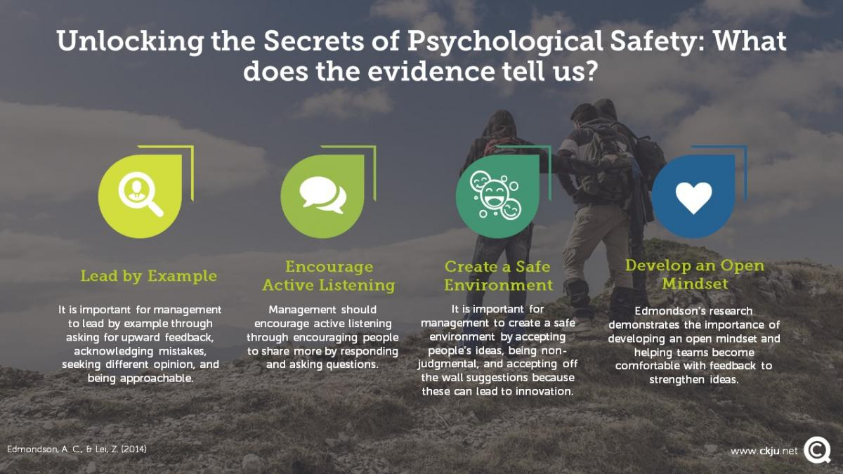 Leaders can foster psychological safety with four main activities