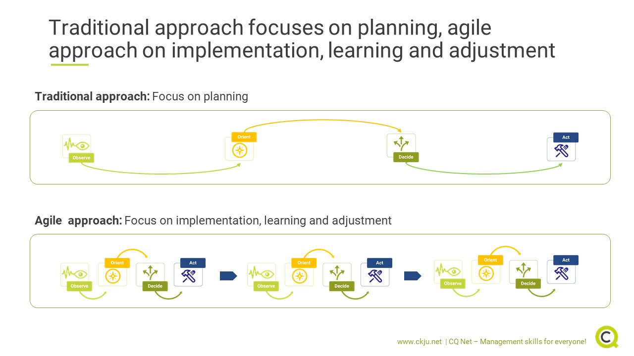 Traditional approach focuses on planning, agile approach on implementation, learning and adjustment