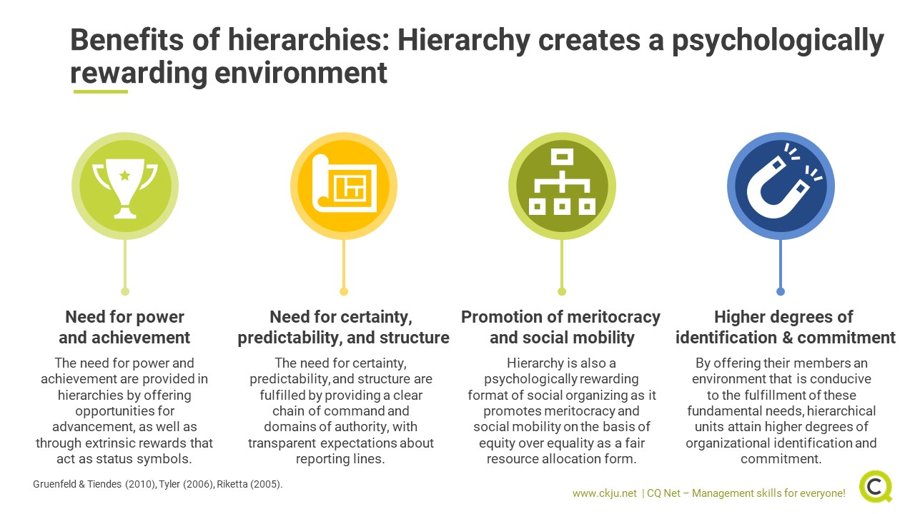 Using hierarchies to structure organizations has a set of benefits over other organizational forms