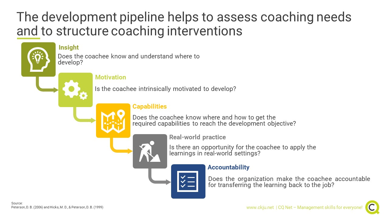 The coaching development pipeline covers five phases and helps to assess coaching needs and to structure the coaching intervention