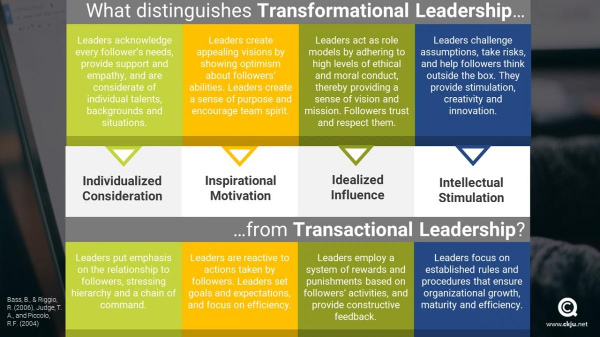 The transactional leadership approach differs from the transactional leadership approach in a set of dimensions