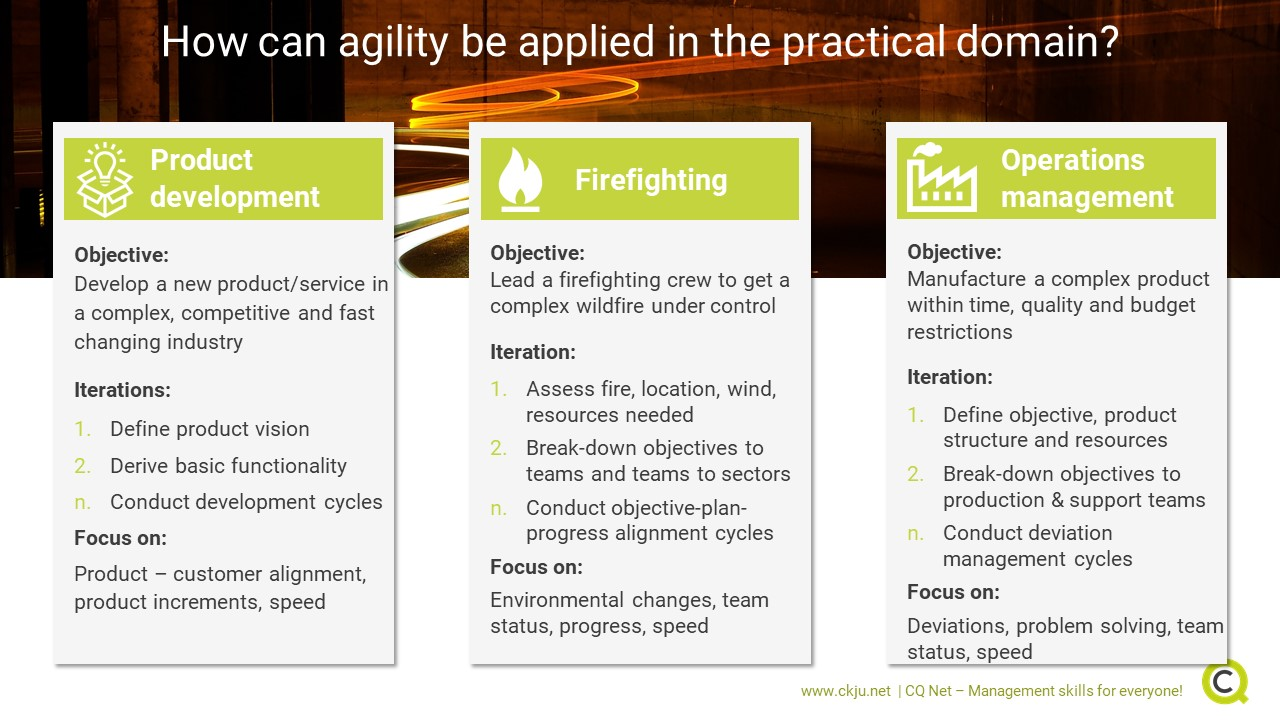Agility and agile leadership can be applied in various situations. We introduce three examples: Product development, firefighting and operations management