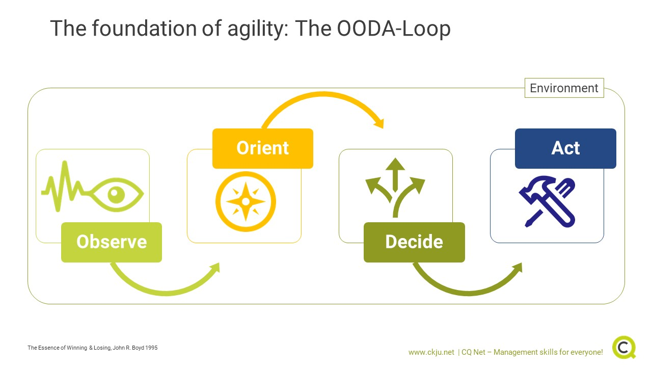 The Observe, Orient, Decide, Act also called OODA-loop is the foundation of agility