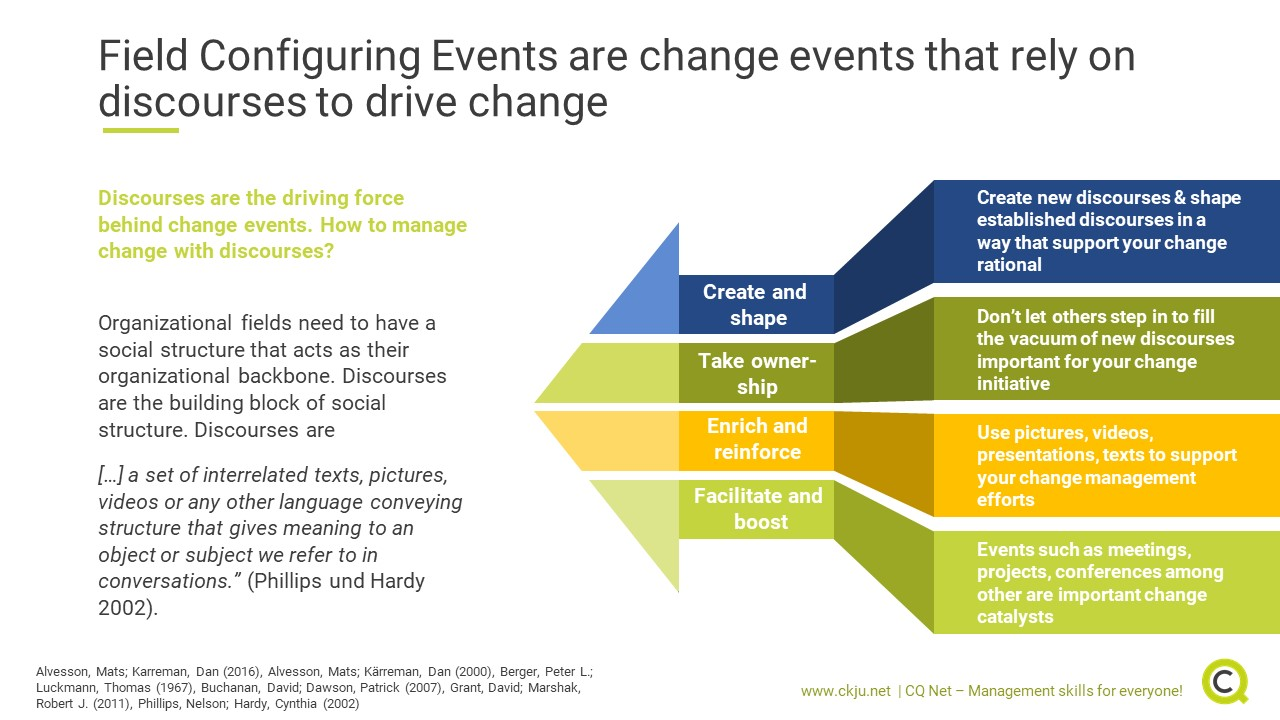 Field Configuring Events are change events that rely on discourses to drive change