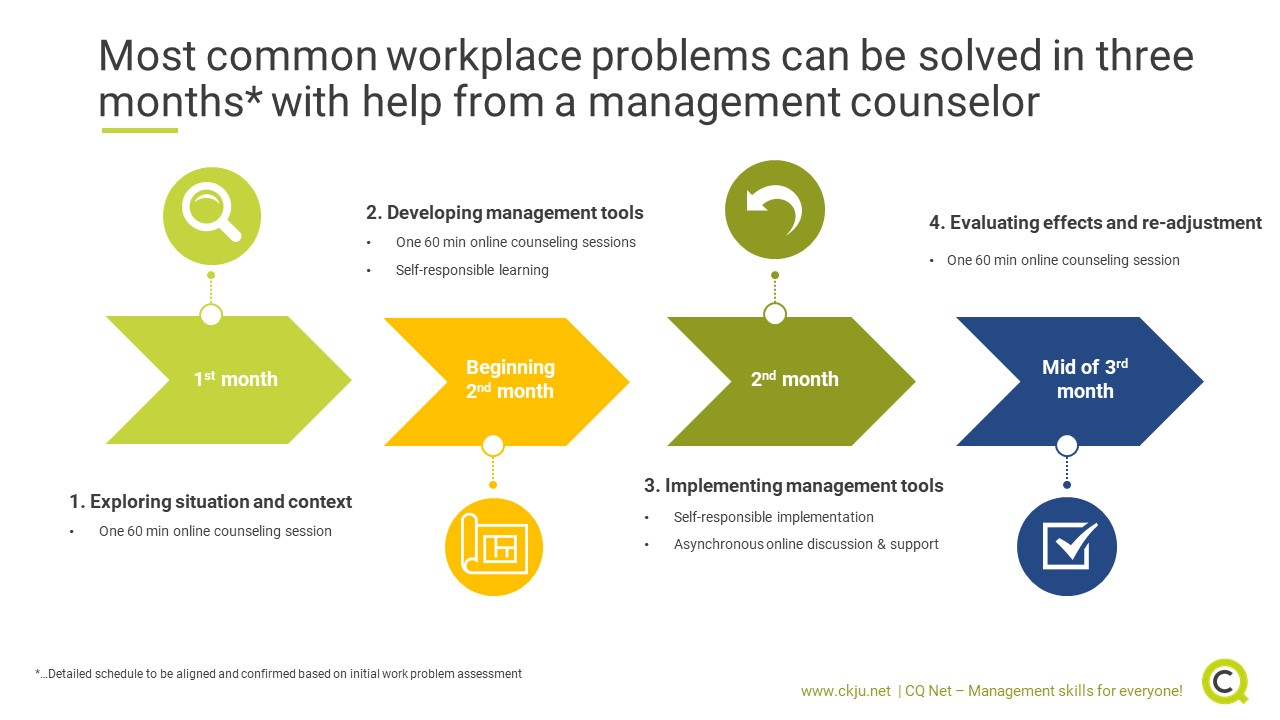 Most common workplace problems can be solved in three months with professional help from a management counselor