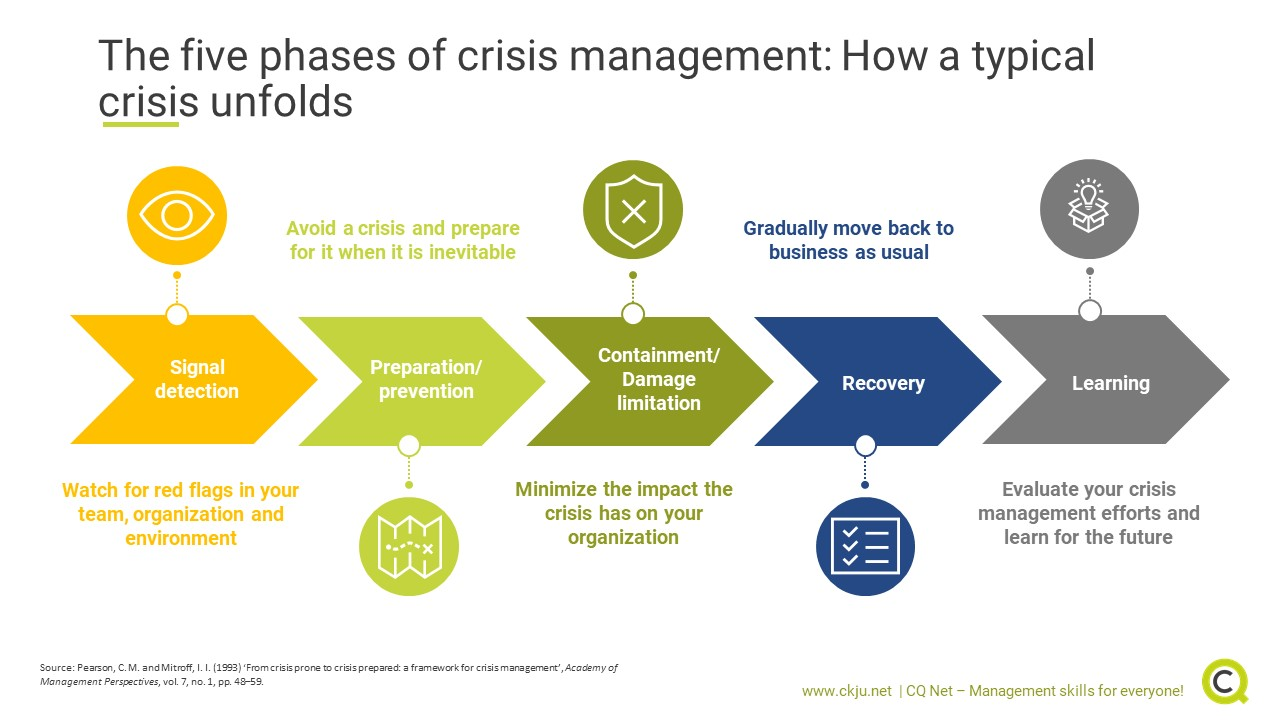 The five phases of crisis managements provide orientation how a typical crisis unfolds