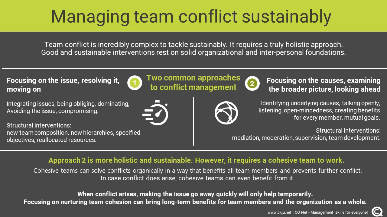 Managing team conflict sustainably and holistically