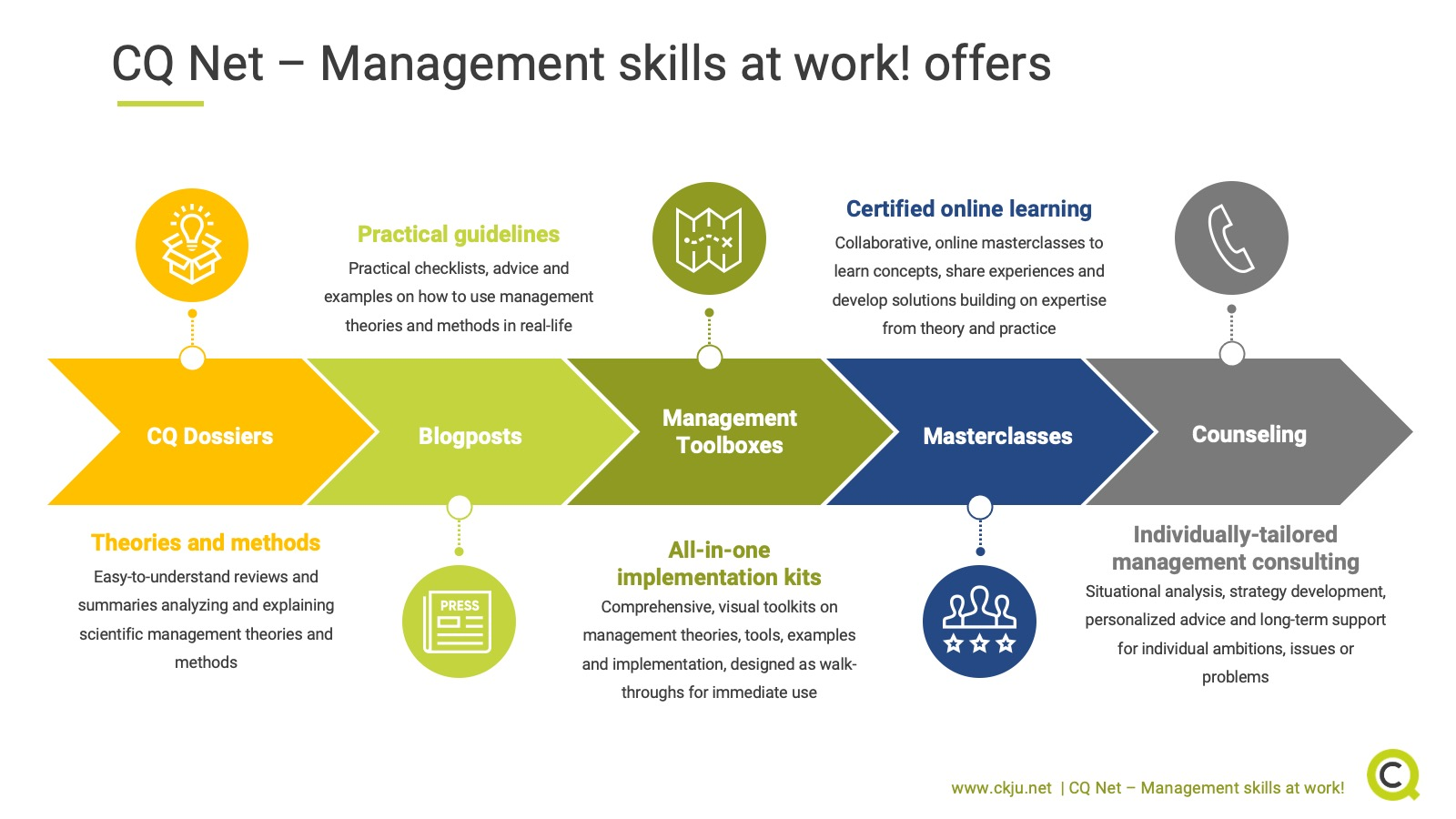 What we offer at CQ Net - Management skills at work!