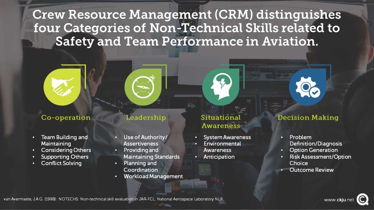 Crew Resource Management (CRM) distinguishes four Categories of Non-Technical Skills related to Safety and Team Performance in Aviation.