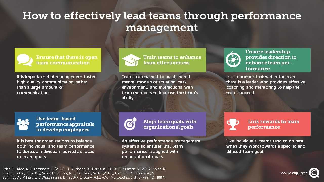 Research and Theory provides evidence-based practices on how to effectively manage team performance.