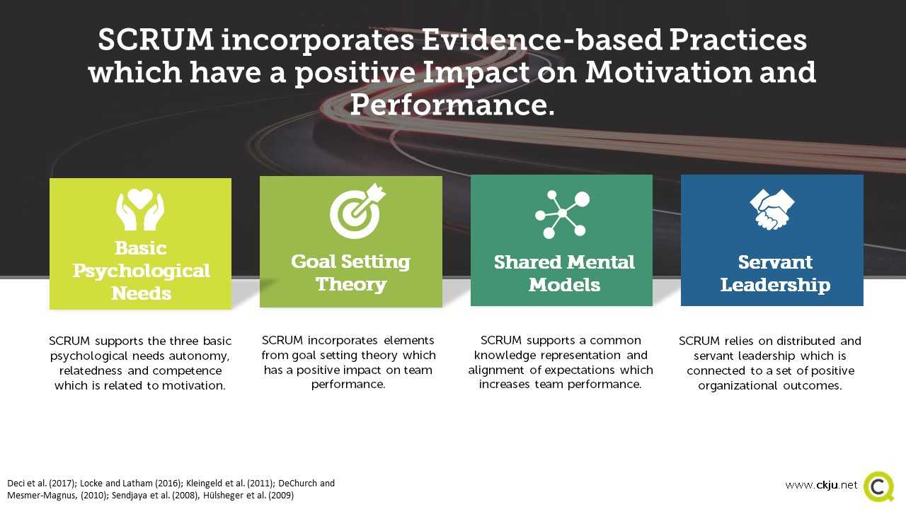 SCRUM incorporates a set of evidence-based practices which have a positive impact on performance