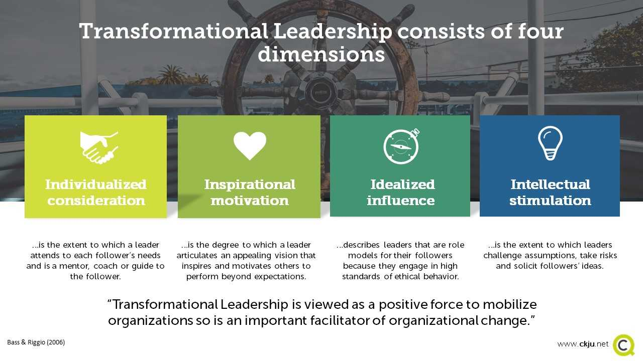 Transformational Leadership has four dimensions