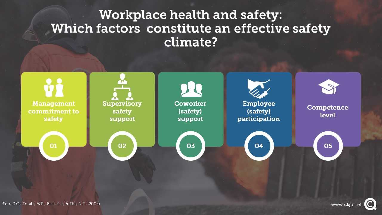 An effective safety climate covers four different factors: Management commitment to safety, supervisory safety support, coworker (safety) support, employee (safety) participation and competence level