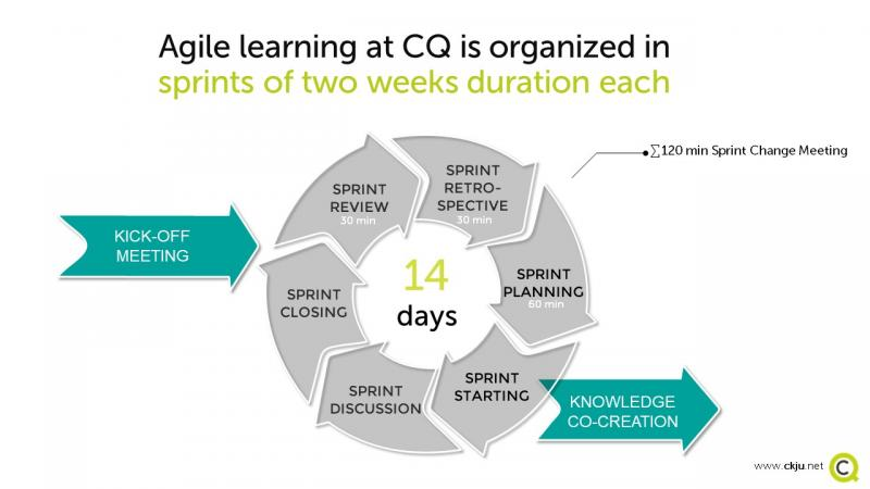 Every EBMLT at CQ follows an agile learning approach with learning sprints of two weeks duration each.