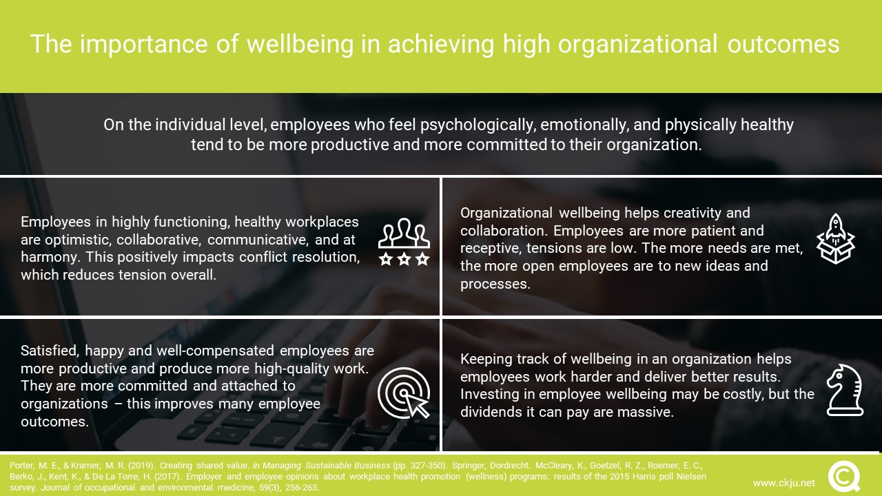 Employee wellbeing has positive effects on organizational performance