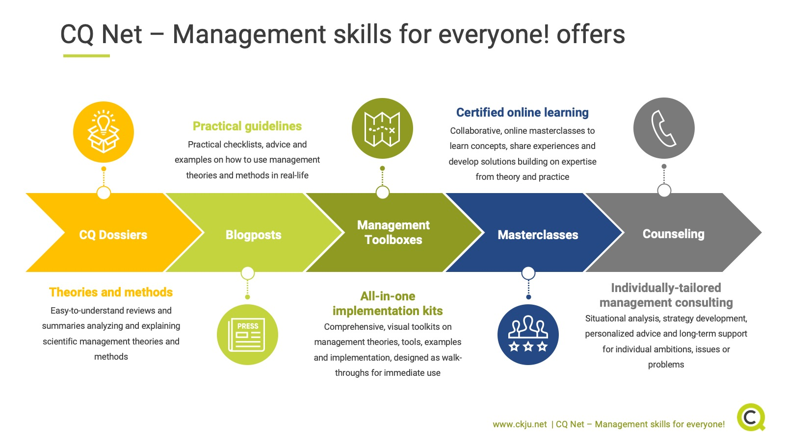 CQ Net - Management skills for everyone! offers