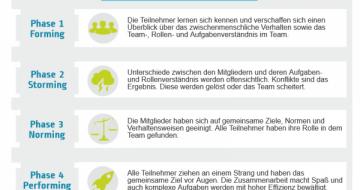 Dieses Blog Post betrachtet das bekannte fünf Phasen Modell der Teamentwicklung nach Tuckmann.